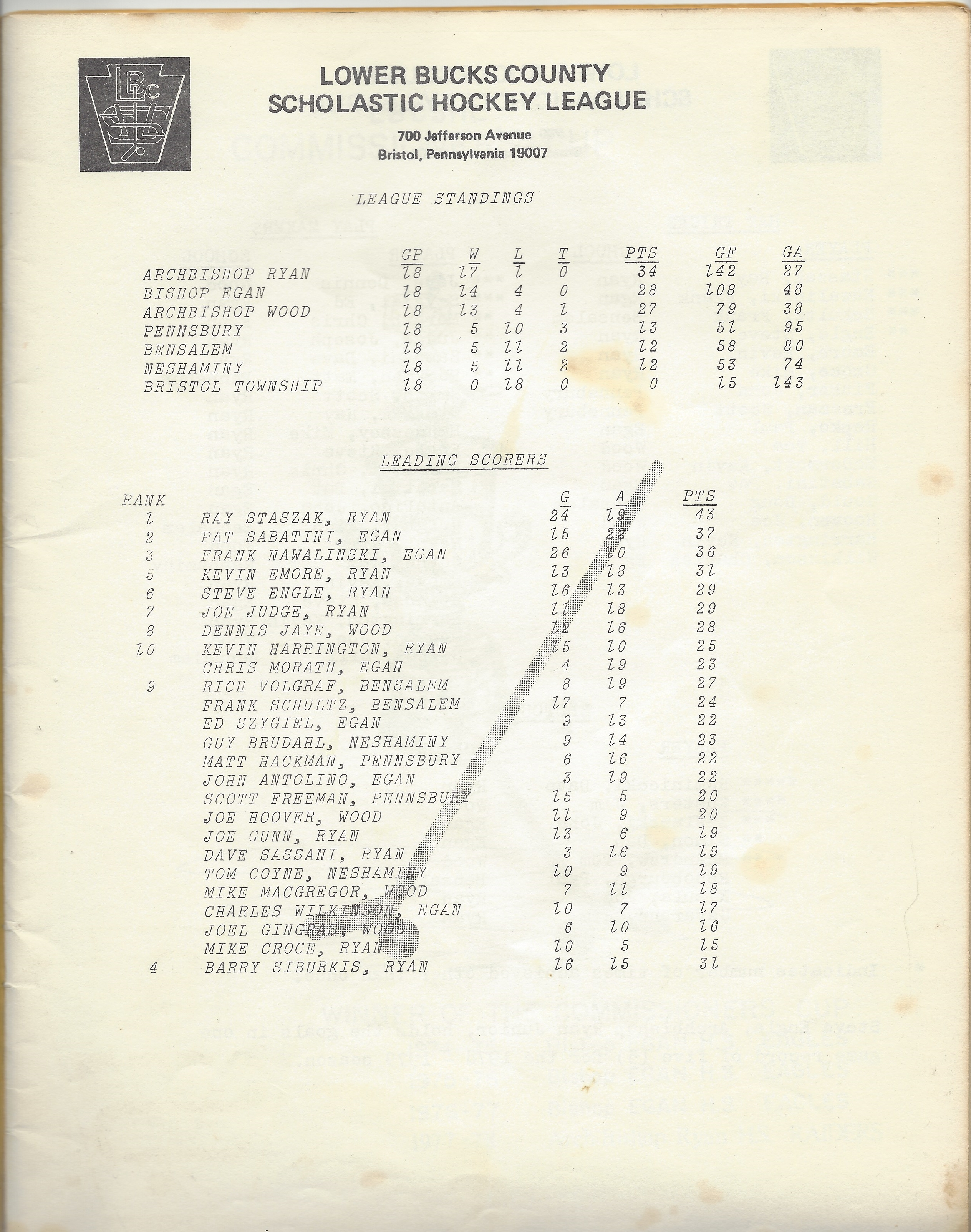 1979 LBCSHL Stats and Standings