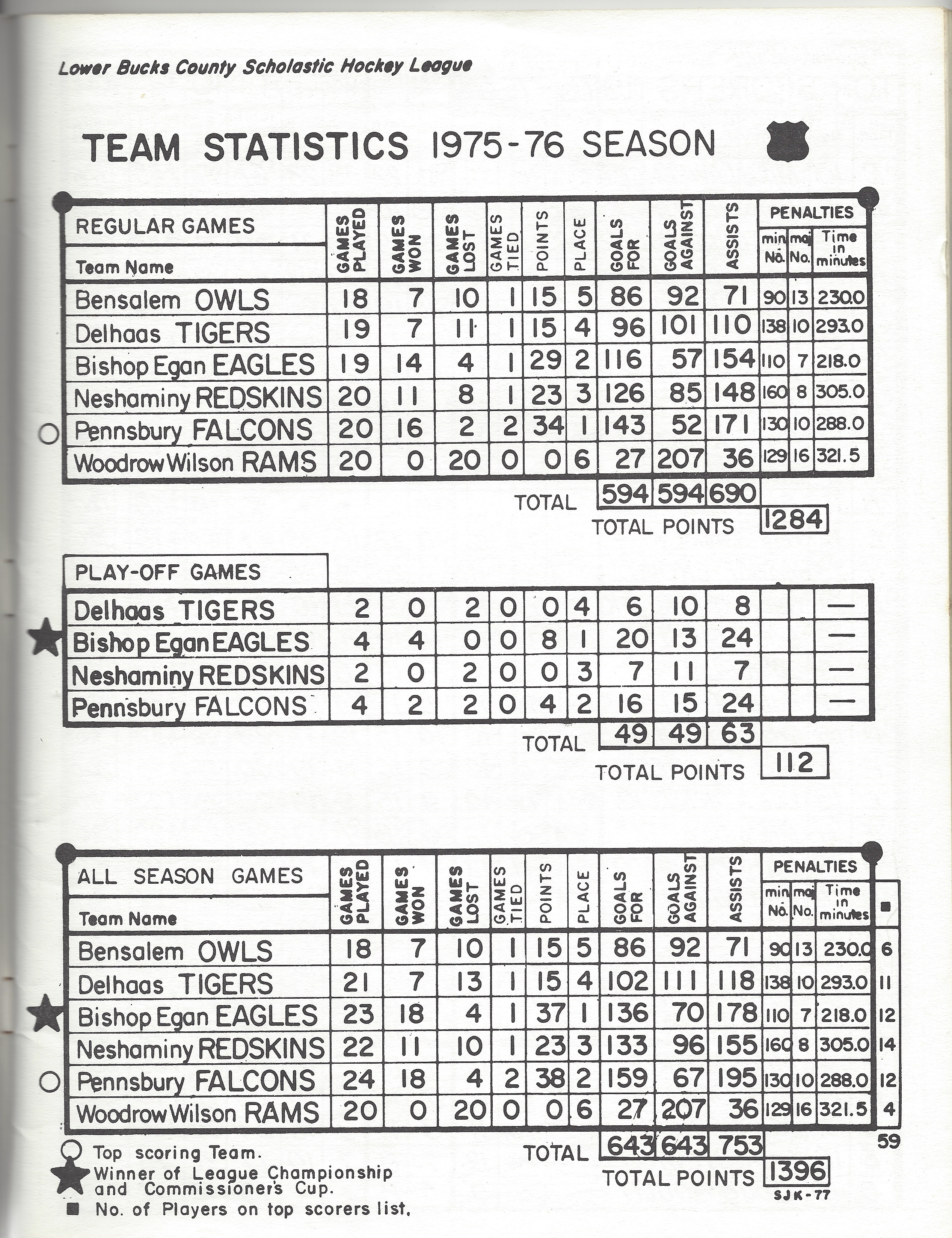1976 LBCSHL Stats and Standings