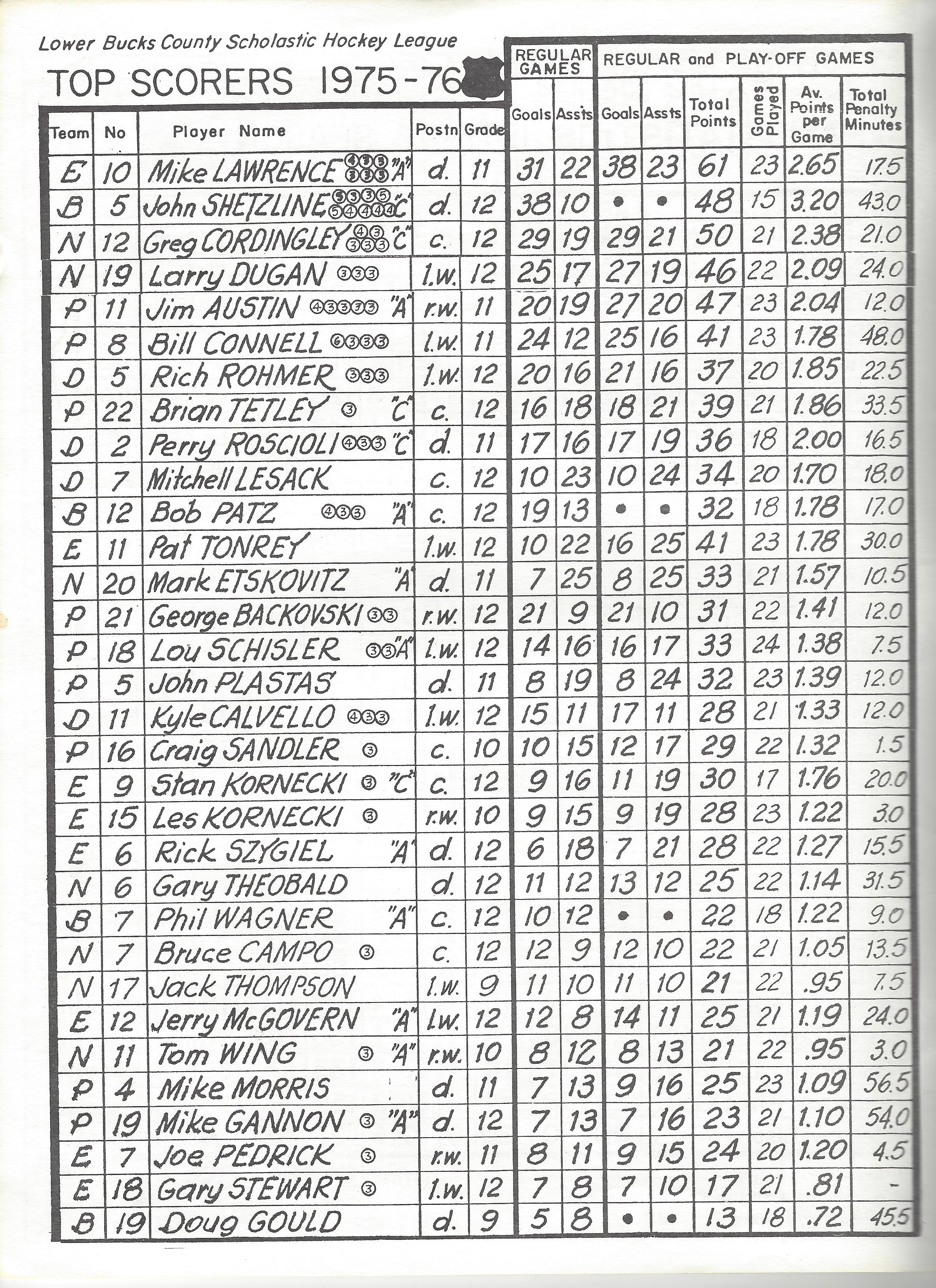 1976 LBCSHL League Top Scorers