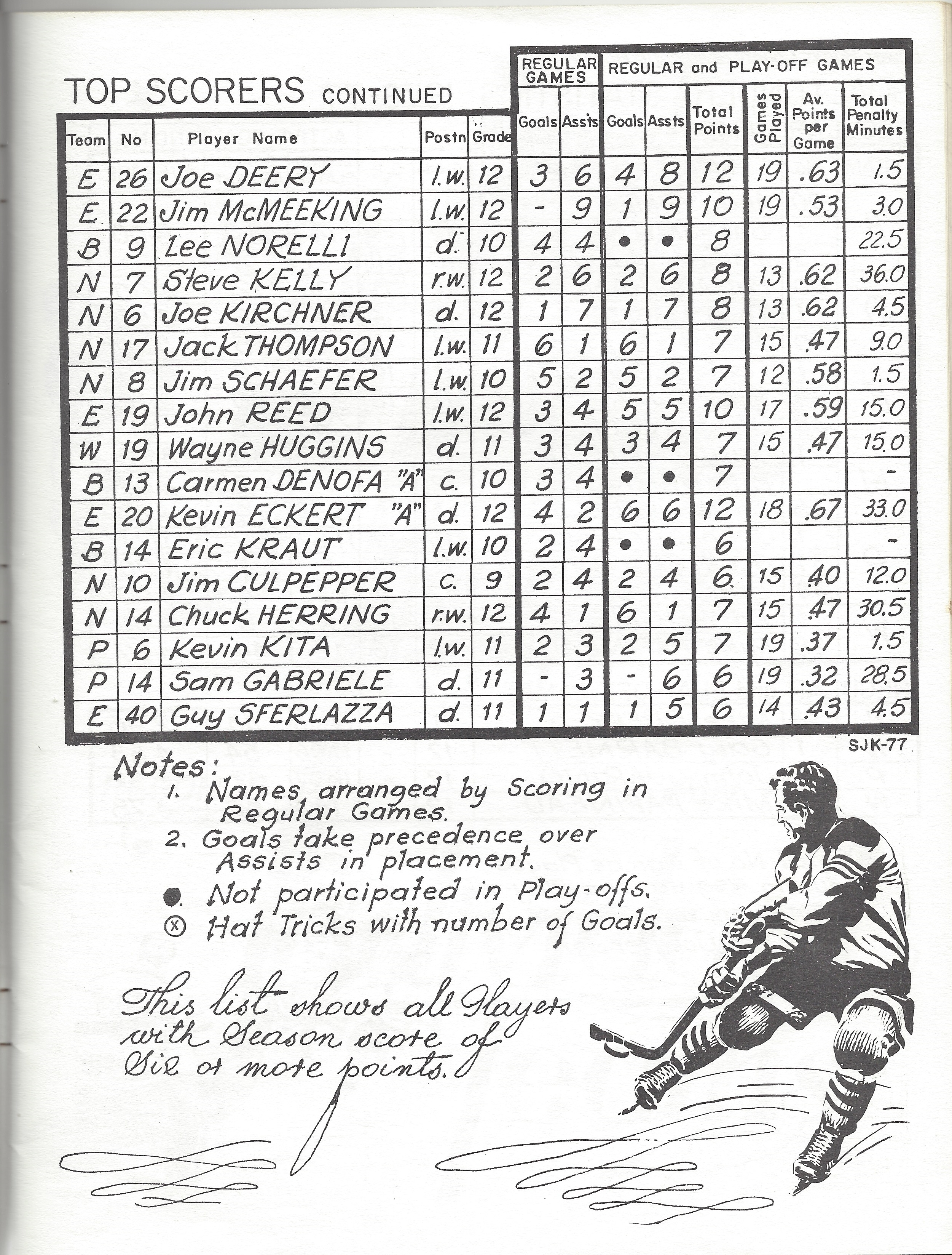 1976 LBCSHL Top Scorers