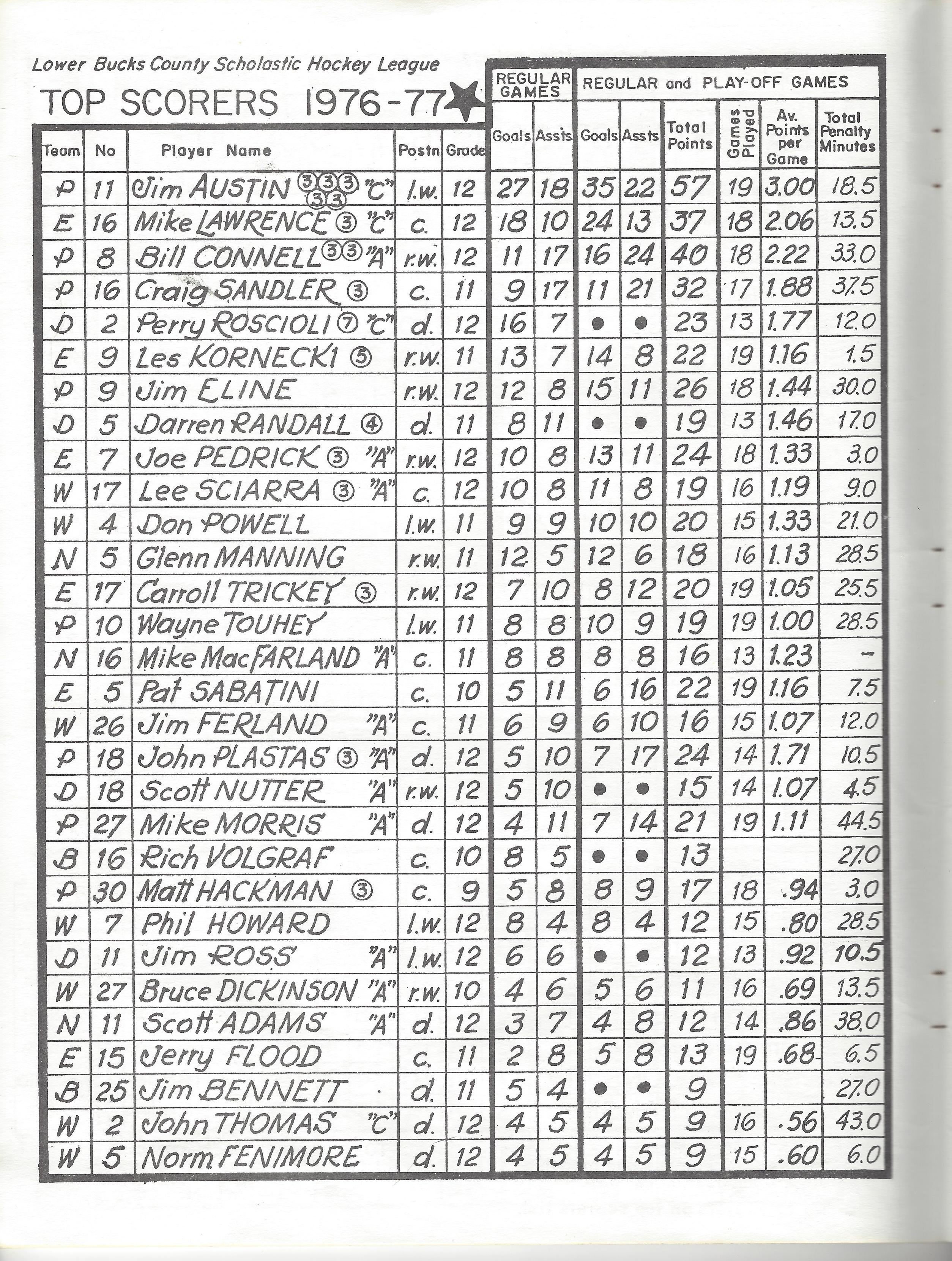 1977 LBCSHL League Top Scorers