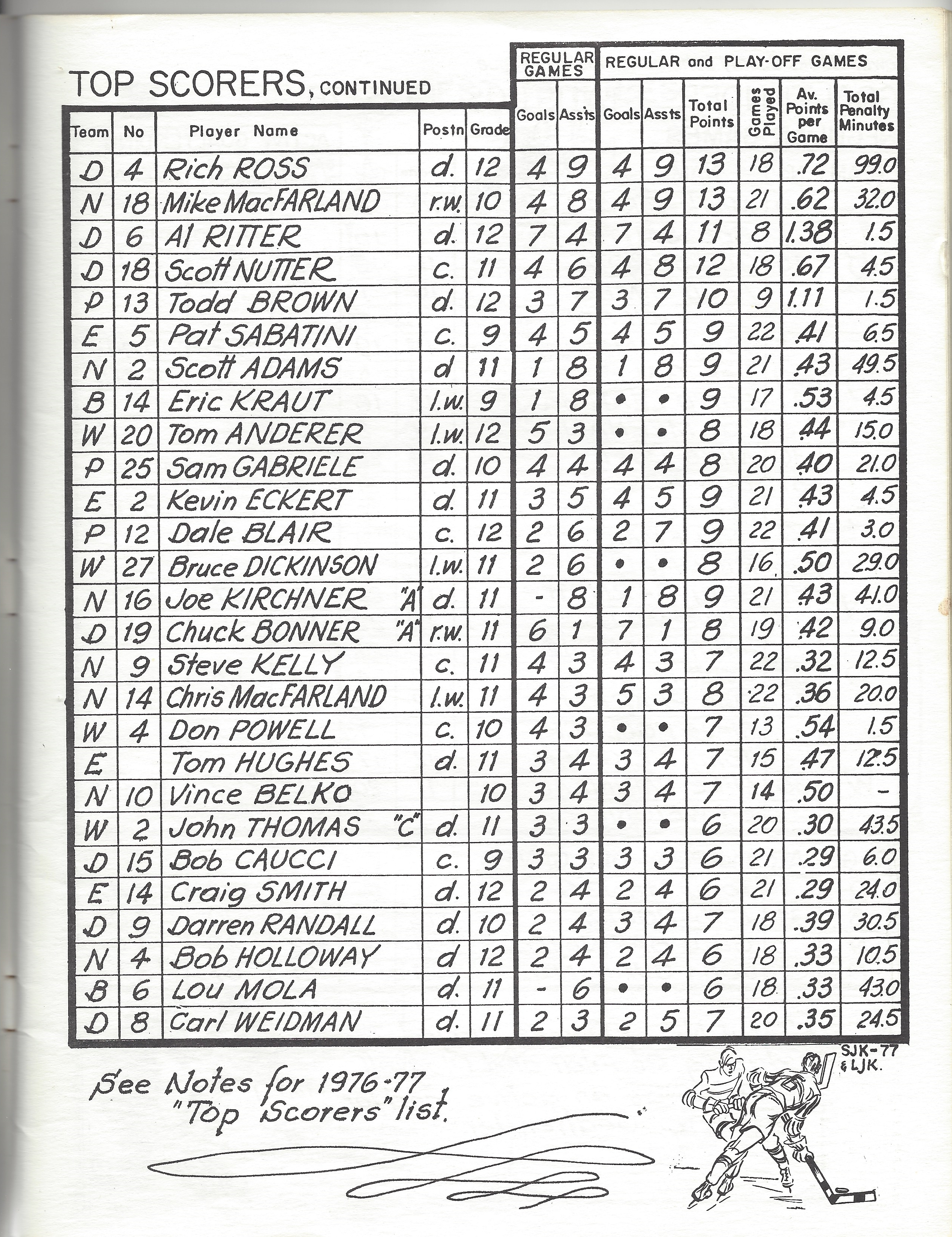 1977 LBCSHL Top Scorers